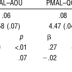 (PDF) Potential Predictors of Functional Outcomes After