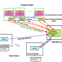 Emc Data Diagram 1997 Ford Explorer Parts Dualpar S Architecture In Which Takes Inputs From Both The Download Scientific