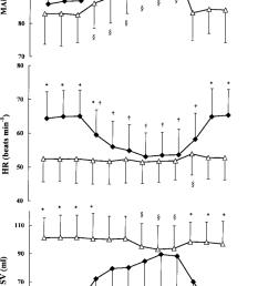 effects of lower body positive pressure lbpp on mean arterial download scientific diagram [ 850 x 1402 Pixel ]
