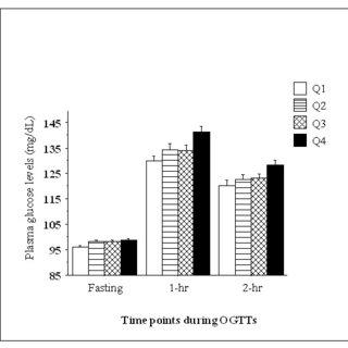 (PDF) Low serum amylase in association with metabolic