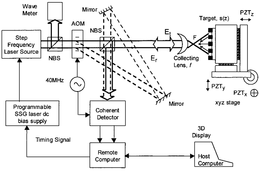 Block diagram of the 3-D Laser Microvision. NBS