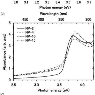 Flowchart of preparation of colloidal solution of zinc