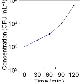 Growth curve of A. hydrophila from 0 to 120 min of culture