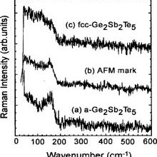 STM topological images of marks produced in crystalline Ge