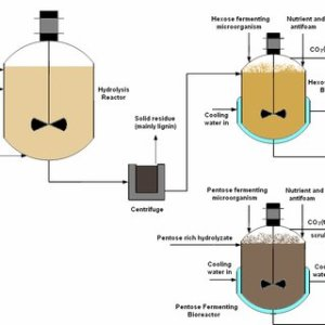 (PDF) Acidbased hydrolysis processes for ethanol from