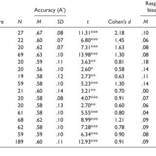 (PDF) Found in Translation: Cross-Cultural Consensus in