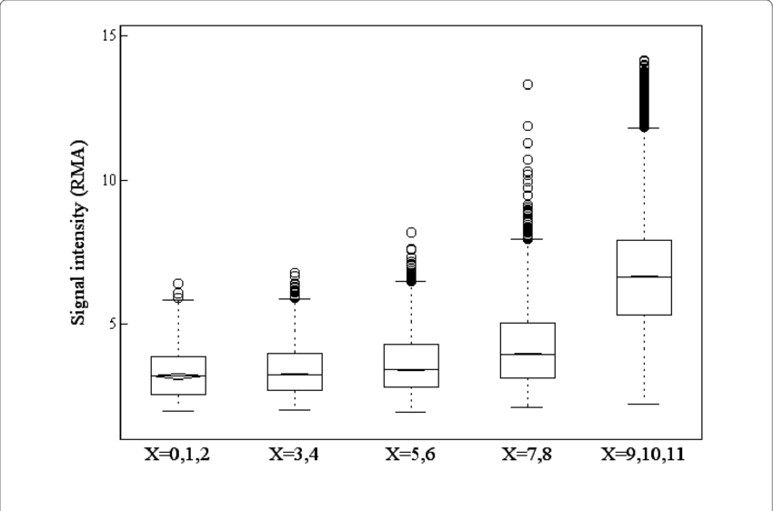 Parallel boxplots of gene expression levels by RMA graded