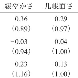 Change in physical attractiveness ratings from pretest to