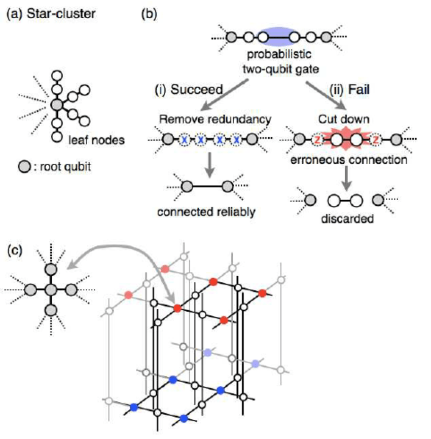 (a) Star cluster. (b) Near-deterministic connection. (c
