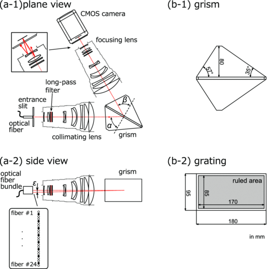 Schematic illustrations of the high dynamic range