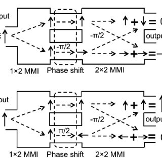 (PDF) An MMI-based Polarization Splitter Using Patterned