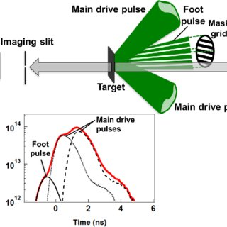 foot pulses diagram integra starter wiring a spatial pattern of the pulse at target surface b top panel shows experimental setup for face on x ray backlighting measurement