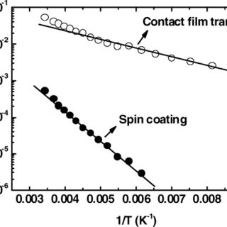 (PDF) Electrical instability of polymer thin-film