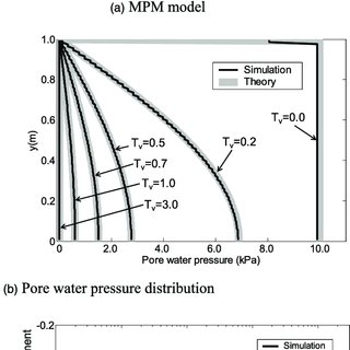 Parameters of FE Saturated/Unsaturated Seepage Analysis