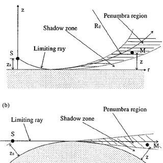 (PDF) Sound propagation over convex impedance surfaces