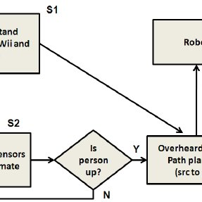 Detailed Schematic, Perceptual process diagram: The