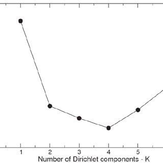 (PDF) Dirichlet Multinomial Mixtures: Generative Models