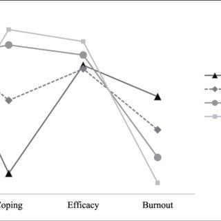 (PDF) Empirically Derived Profiles of Teacher Stress