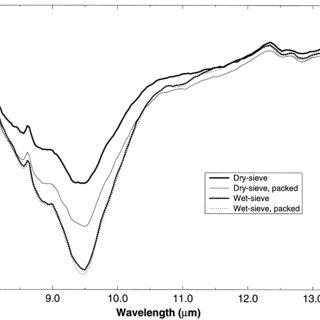 (PDF) Infrared Measurements of Pristine and Disturbed