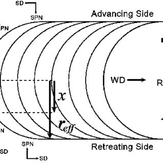 Schematic of the friction stir welding process and