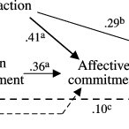 (PDF) The relationship between 'high-performance work