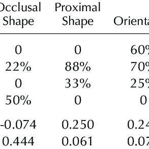 (PDF) Dental Students' Self-Assessment of Operative