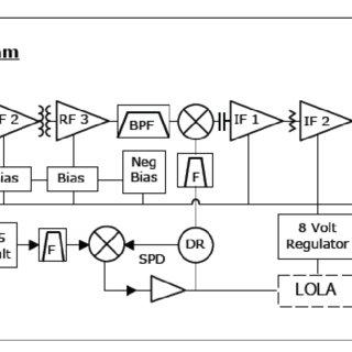 Block diagram of Orbital Research LNB-5400X, showing gain