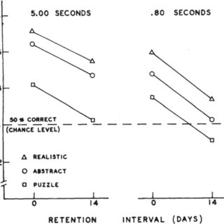 (PDF) Memory development in children Evidence from
