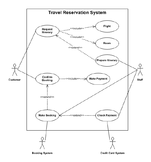 er diagram for hotel booking system solar panel wire travel reservation represented by a use case | download scientific