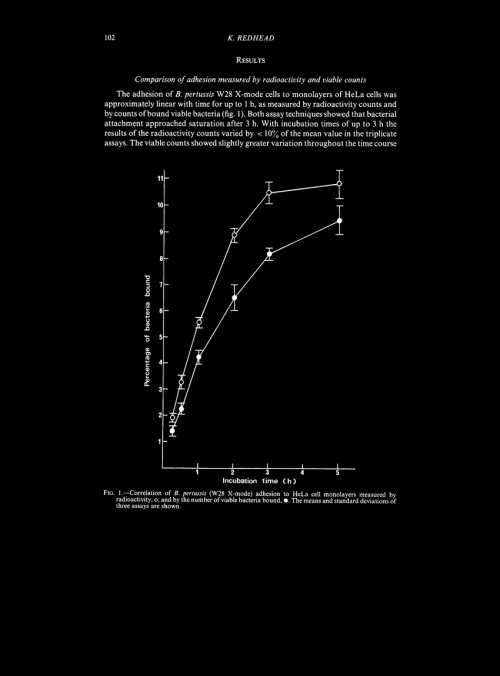 small resolution of  correlation of b pertussis w28 x mode adhesion to hela cell download scientific diagram