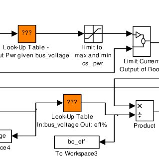 (PDF) Modeling and Validation of a Fuel Cell Hybrid Vehicle