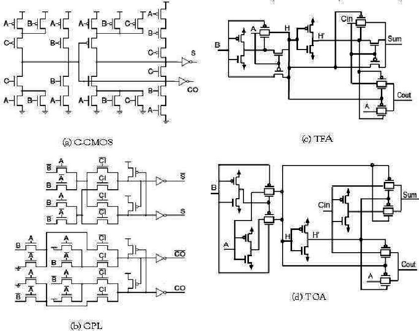 Full adder cells of different logic styles. (a) C-CMOS, (b