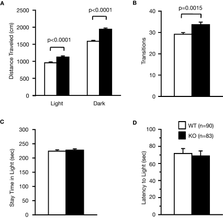 Performance of RyR3–/– mice in the light/dark transition