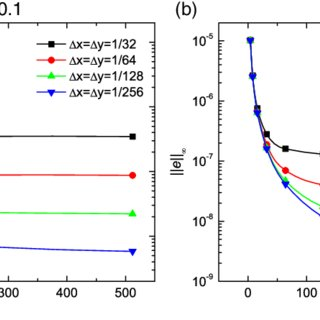 (PDF) Maximum norm error analysis of an unconditionally