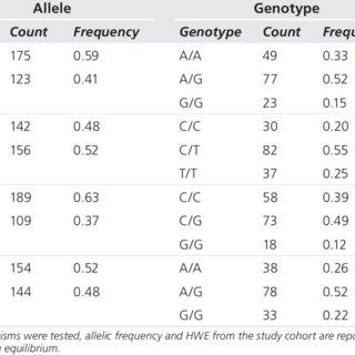 (PDF) Genetics of pain perception, COMT and postoperative