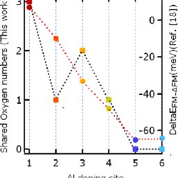 Calculated O-K XAS pre-edge structure of the oxygen atoms