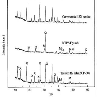 (PDF) Zeolite from fly ash: Synthesis and characterization