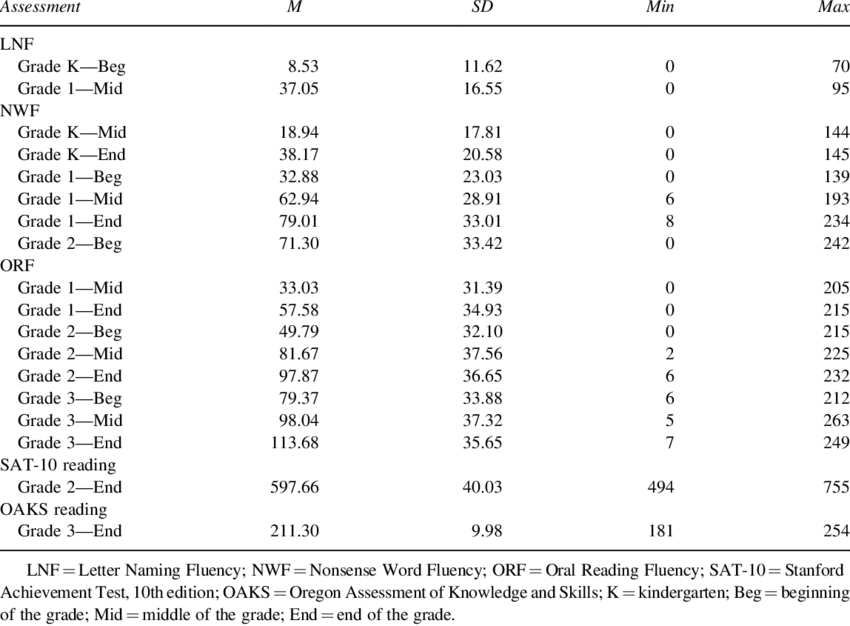 Descriptive Statistics for Student Performance Scores on