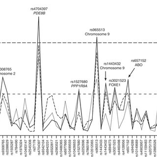 (PDF) Genetic associations with neonatal thyroid