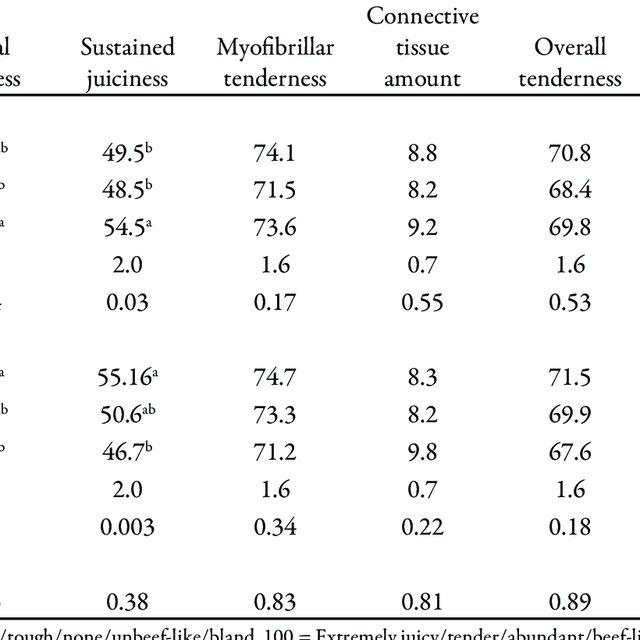 Distribuição percentual comercializada de carne suína e