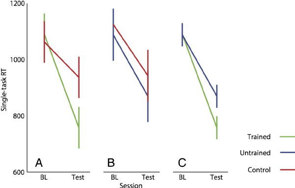 RTs to single-task trials in the baseline (BL) and test