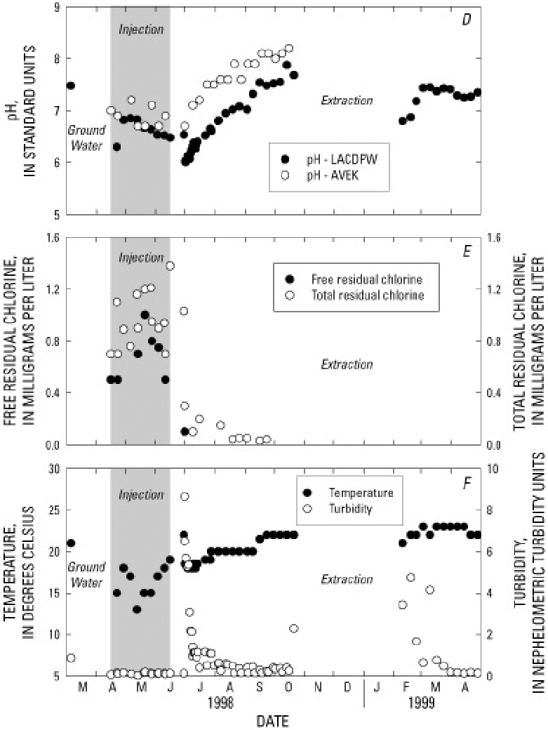 hight resolution of d f concentrations of dissolved species in ground water injection water and