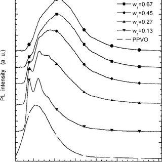 UV-vis absorption spectra of coumarin 47 ͓ C47 ͑ UV ͔͒