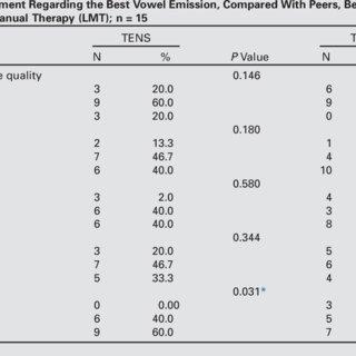 (PDF) Transcutaneous Electrical Nerve Stimulation (TENS