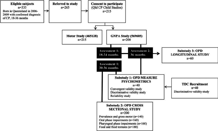 Critical pathways for oropharygeal dysphagia study. CP