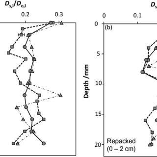 Soil-gas diffusivity, Ds,g/Do,g, as a function of air