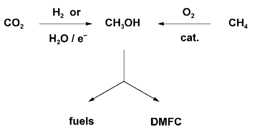 Production of methanol from atmospheric carbon dioxide or