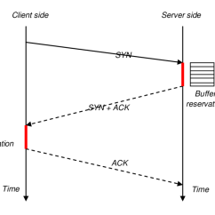 Tcp Three Way Handshake Diagram 1994 Ford F150 Wiper Motor Wiring Download Scientific
