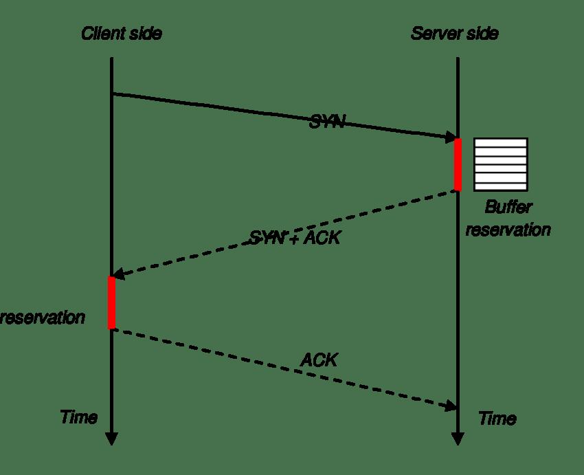 tcp three way handshake diagram cadet heater wiring smartdetoxnet download scientific