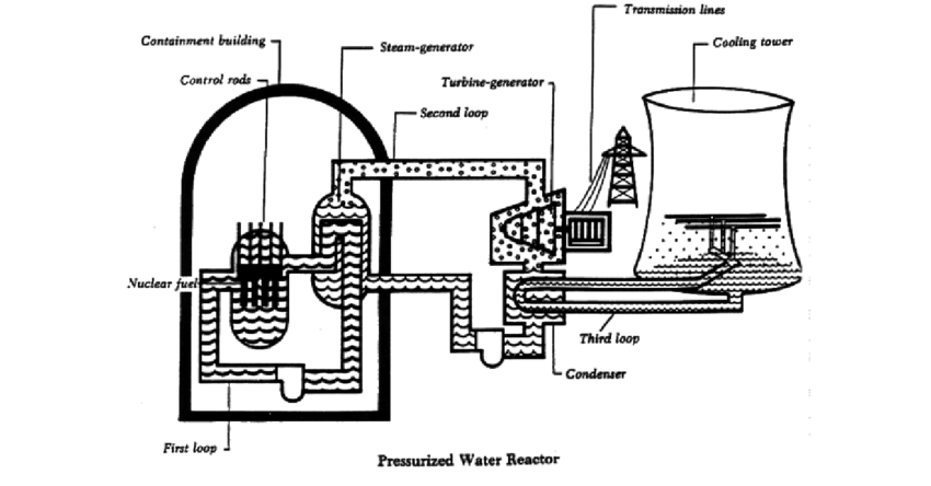 Schematic diagram of a Pressurized water reactor. (Source